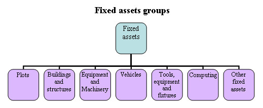 Groups of fixed assets