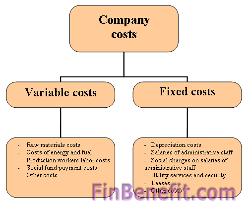 Fixed And Variable Costs In Business