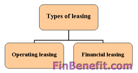 types of leases Learn about the different types of vehicle leases available so you can make sure you get the right type of lease for your upcoming vehicle deal.
