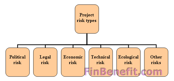 Project risk types