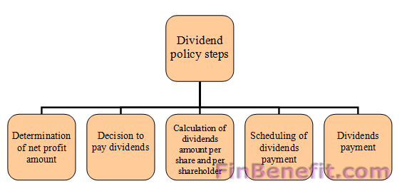 an appraisal of the dividend policy Shareholders of dr pepper snapple group inc do not have appraisal rights in the  cash dividend of $10375 per share  policy we will use your.