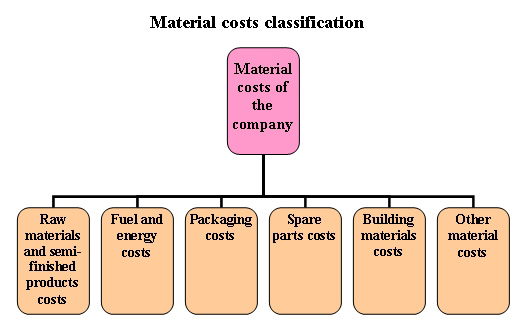 Material costs definition classification and planning for Prices for building materials